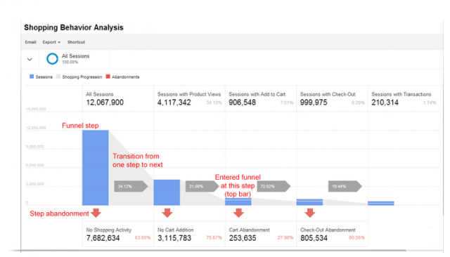 Ejemplo Enhanced Ecommece de Google Analytics