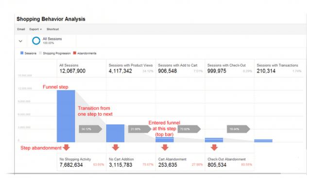 EjemploEnhanced Ecommece de Google Analytics