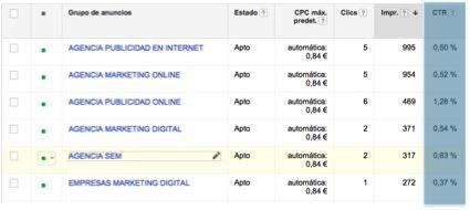 Cómo funciona Google Adwords - el CTR