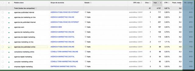 Como funciona Google Adwords - Nivel de calidad