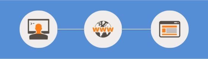 Cómo dar de alta en buscadores una web