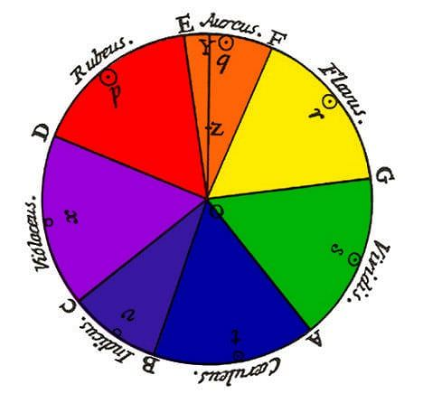 qué significan los colores - rueda de color de Newton