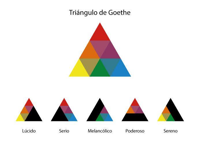 psicología de los colores - triángulo de goethe