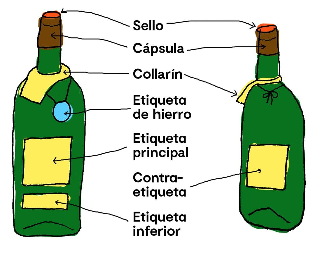 elementos de packaging de vino