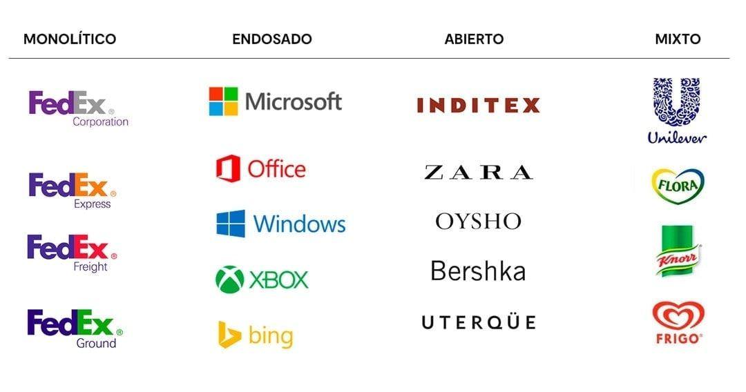 Tipos de arquitectura de marca